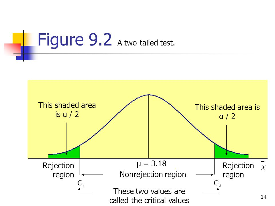 Figure 9.2 A two-tailed test.