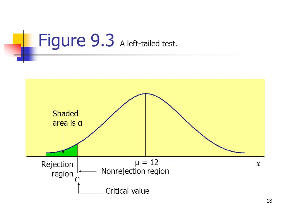 Figure 9.3 A left-tailed test.