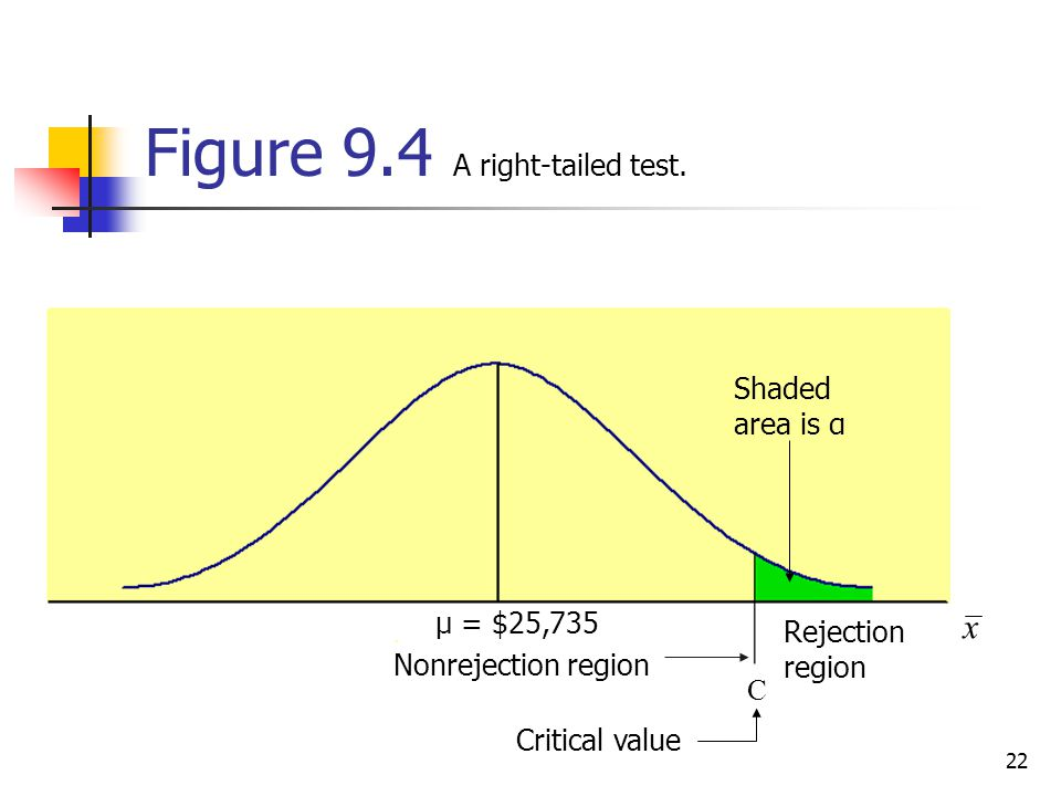 Figure 9.4 A right-tailed test.