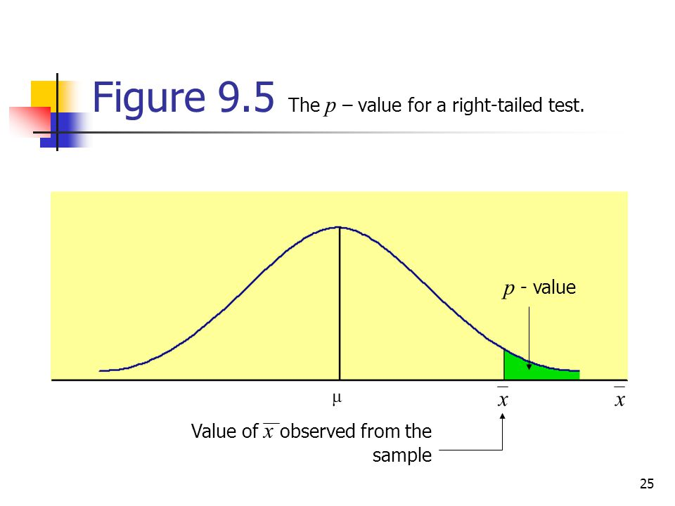 Figure 9.5 The p – value for a right-tailed test.
