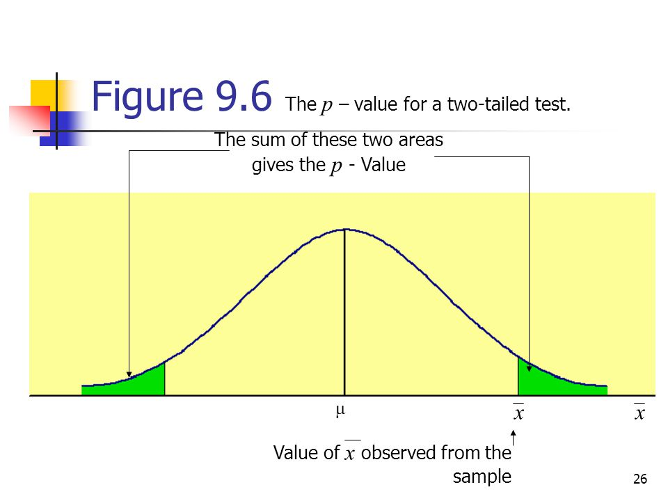 Figure 9.6 The p – value for a two-tailed test.