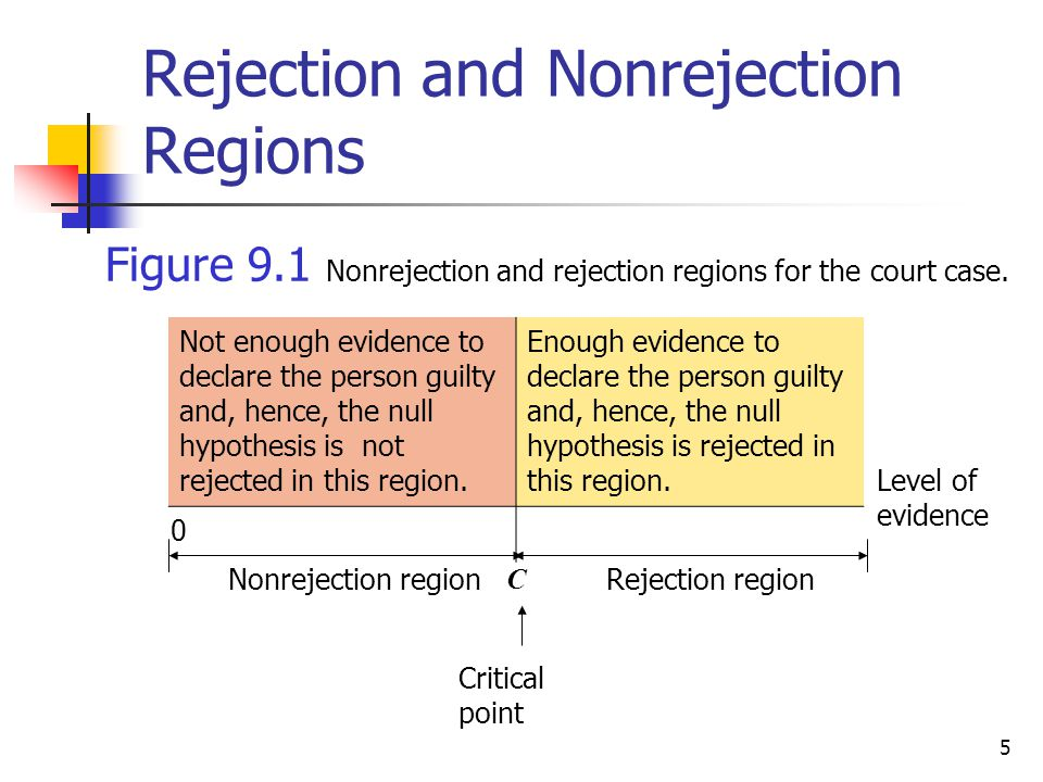 Rejection and Nonrejection Regions