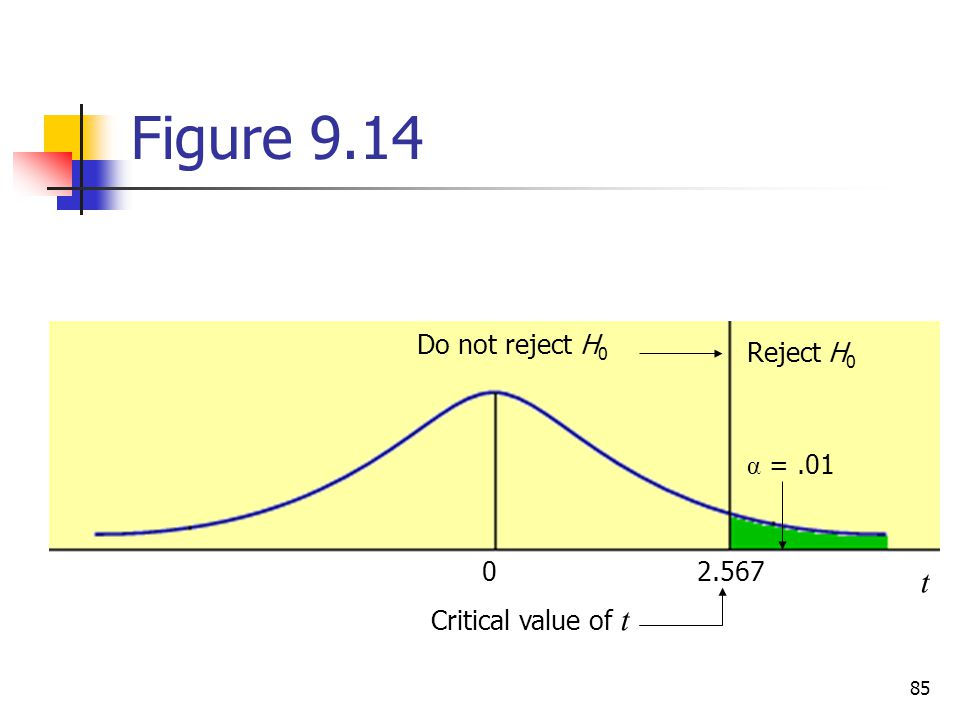 Figure 9.14 t Do not reject H0 Reject H0 α =