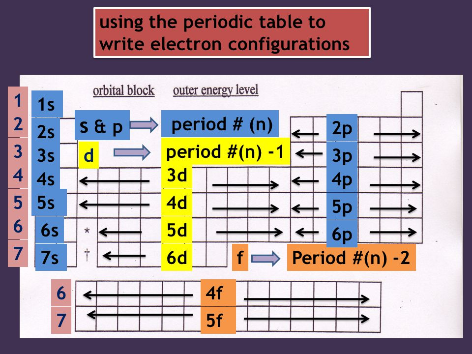 Periodic table ppt video online download s p using the periodic table to write electron configurations 1 1s 2 urtaz Choice Image