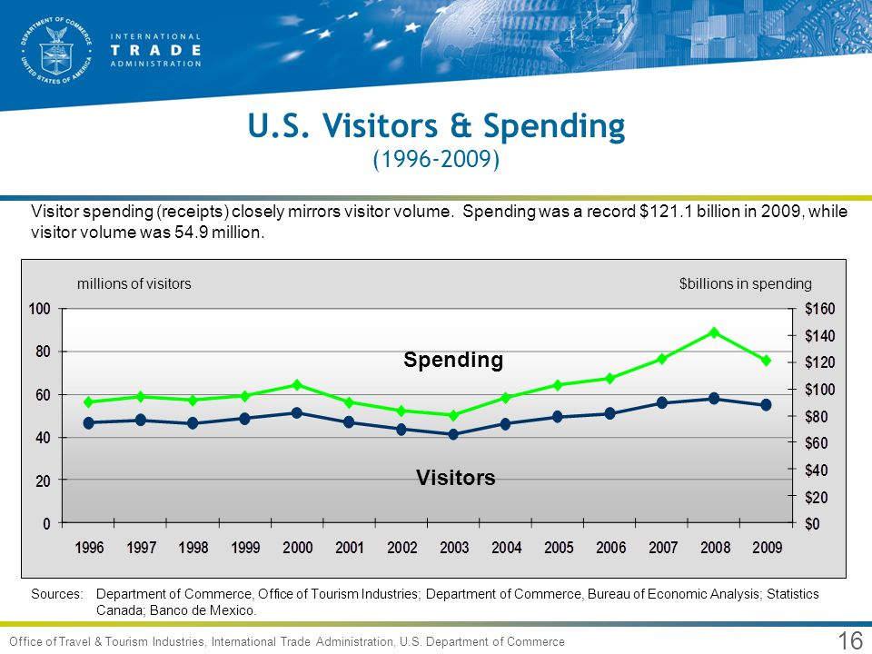 Travel trends for usa and utah an international - Bureau of economic analysis us department of commerce ...