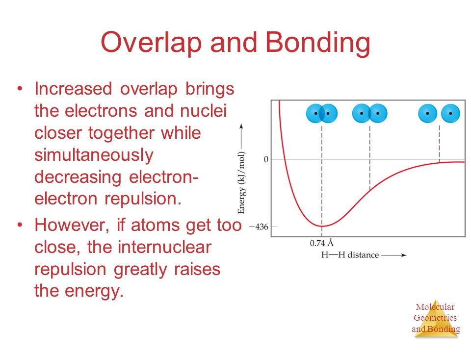 Overlap and Bonding Increased overlap brings the electrons and nuclei closer together while simultaneously decreasing electron-electron repulsion.