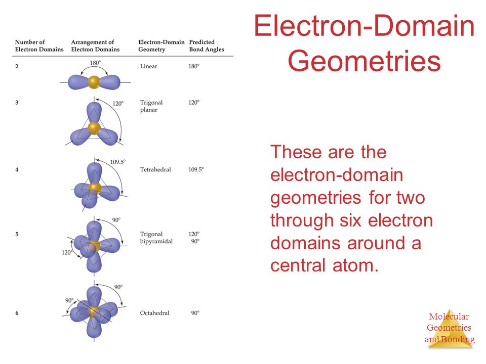 Electron-Domain Geometries