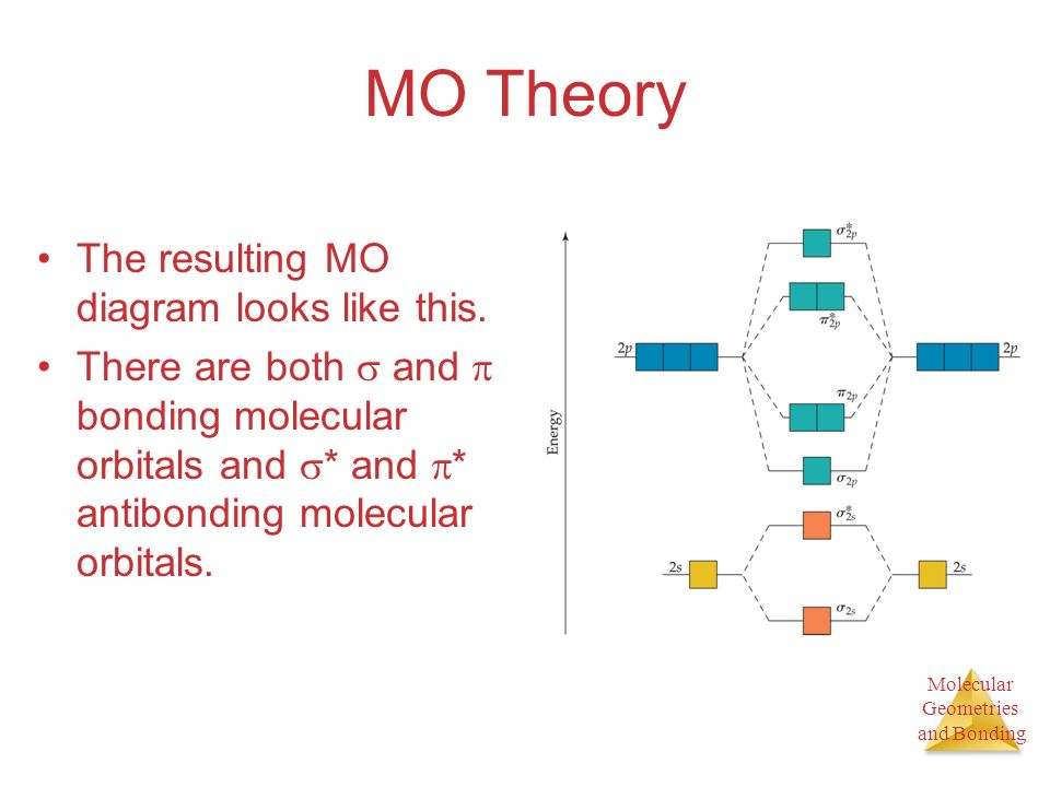 MO Theory The resulting MO diagram looks like this.