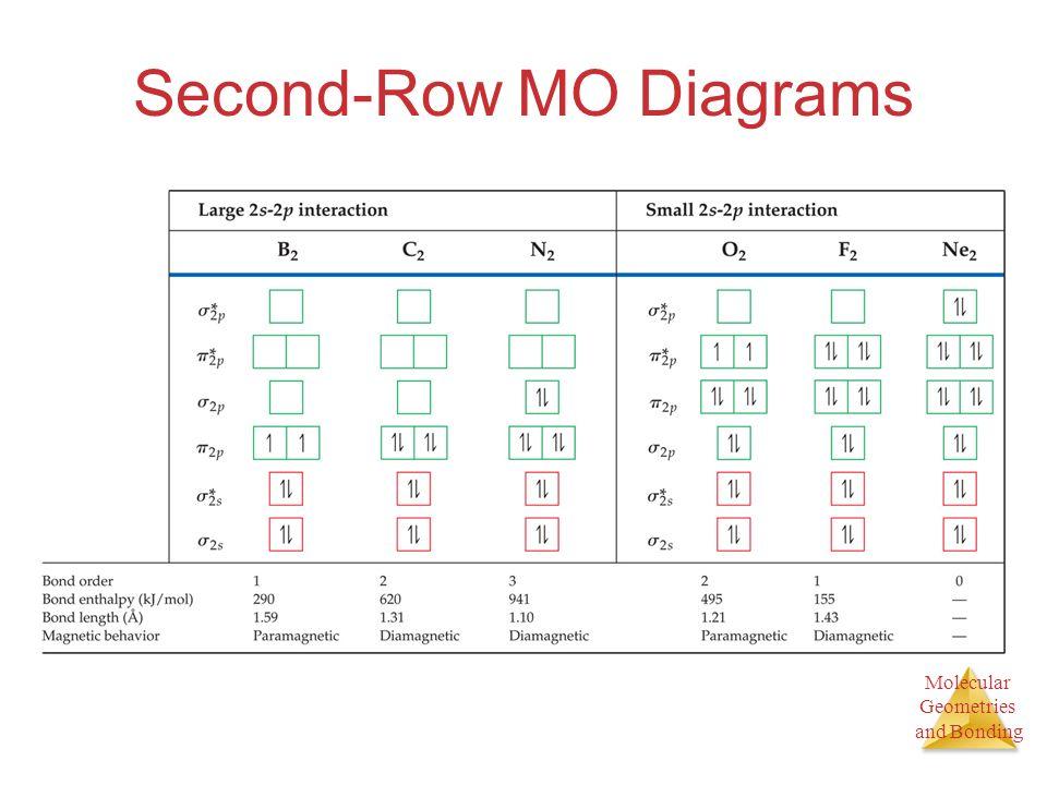 Second-Row MO Diagrams