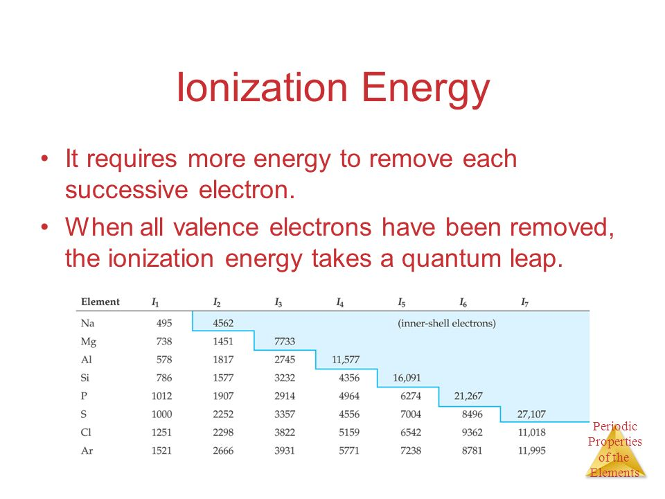 Ionization Energy It requires more energy to remove each successive electron.