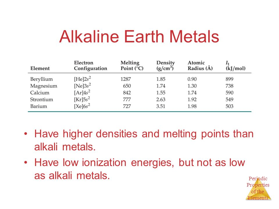 Alkaline Earth Metals Have higher densities and melting points than alkali metals.