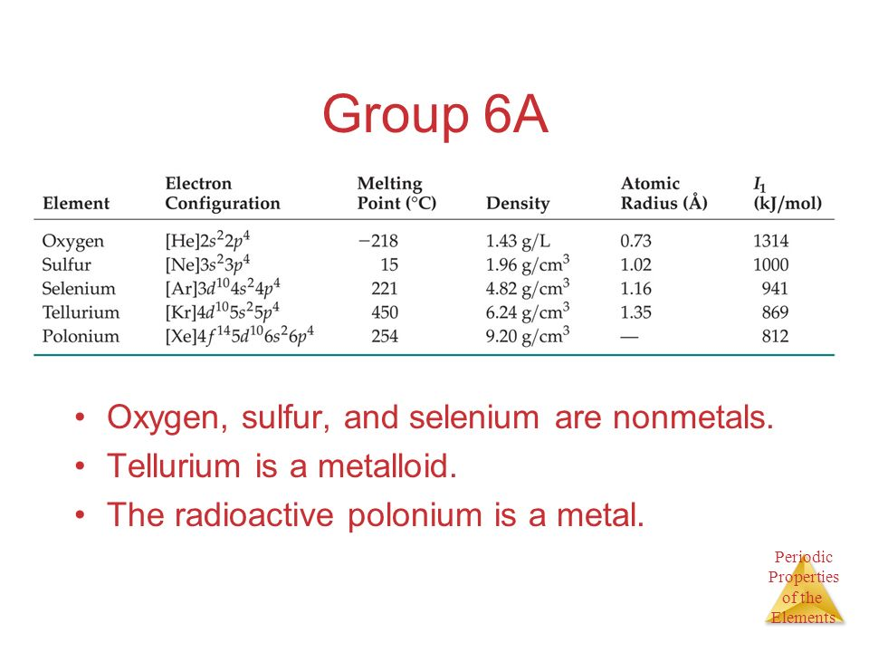 Group 6A Oxygen, sulfur, and selenium are nonmetals.