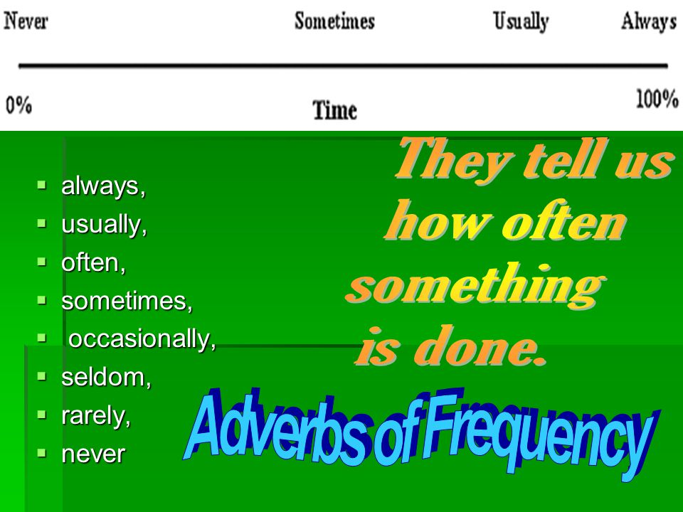 Adverbs of Frequency They tell us how often something is done. always,