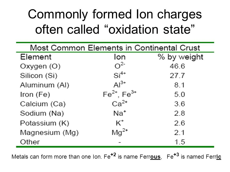 Commonly formed Ion charges often called oxidation state