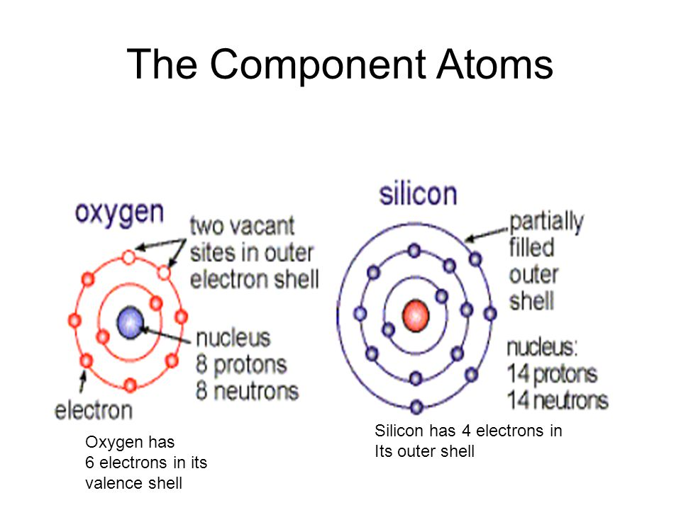 The Component Atoms Silicon has 4 electrons in Oxygen has
