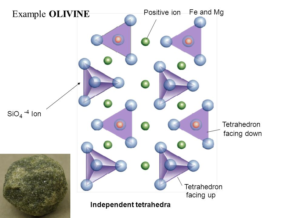Example OLIVINE Fe and Mg Positive ion SiO4 -4 Ion Tetrahedron