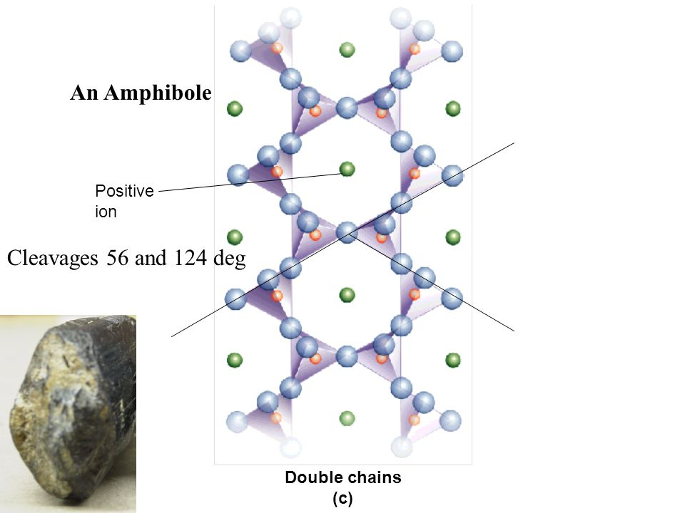 An Amphibole Cleavages 56 and 124 deg Positive ion Double chains (c)
