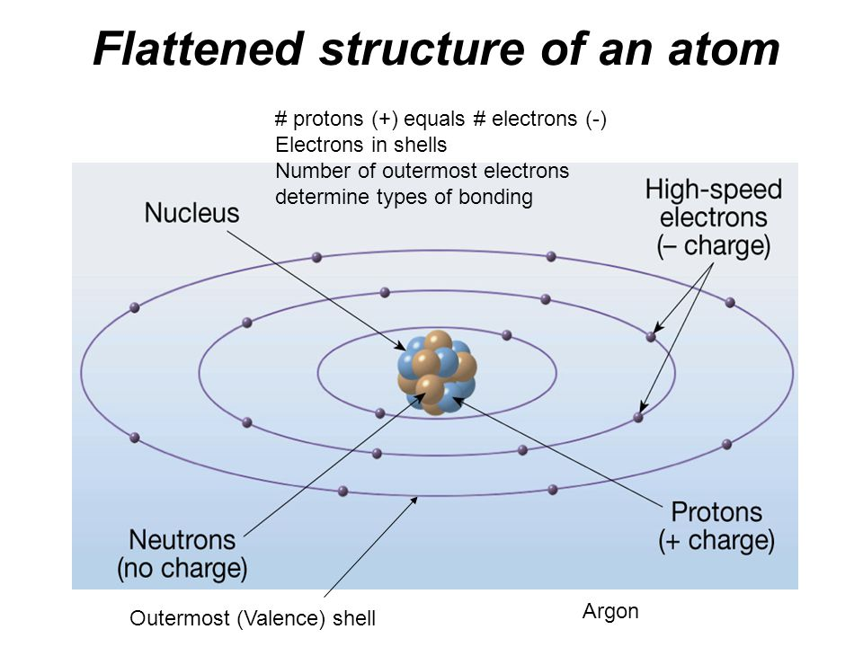 Flattened structure of an atom
