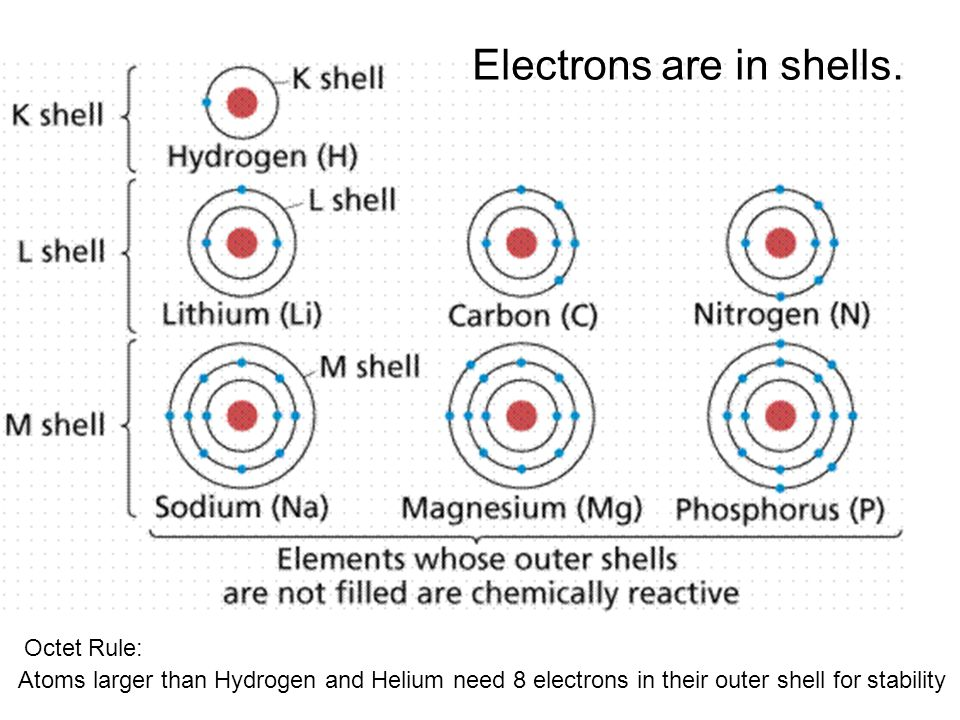 Electrons are in shells.