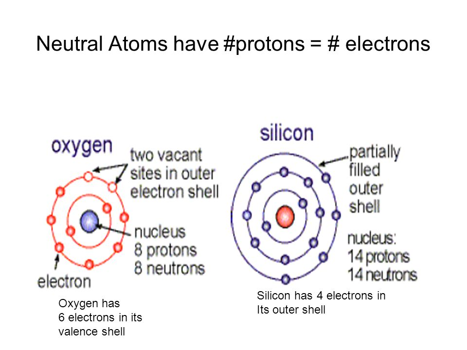 Neutral Atoms have #protons = # electrons