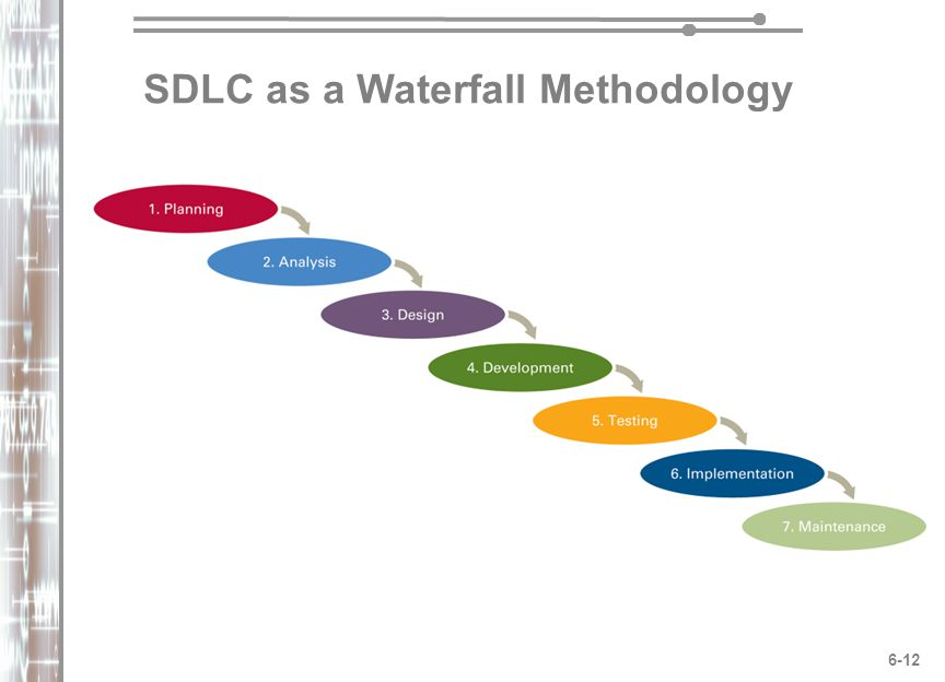 Chapter 6 systems development phases tools and for Waterfall methodology definition
