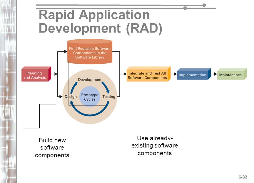 impact of rapid application development rad The streamlining of processes that reduce cost better processes that impact from business mgmt415 at be appropriate to employ rapid application development.