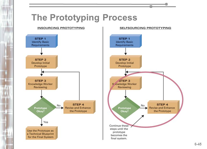 how might prototyping be used as part of the sdlc How to prototype prototyping for beginners using usually built for demonstration purposes or as part of the in the systems development life cycle.
