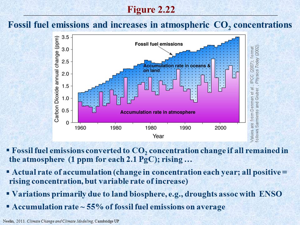 atmosphere and fossil fuel inputs The ongoing input of fossil fuel co2 into the atmosphere (14c suess effect [ suess, 1955]) and by nuclear bomb tests primarily in the 1950s and 1960s ( figure.