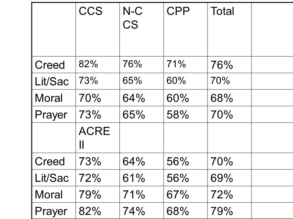 CCS N-C CS CPP Total Creed Lit/Sac Moral 64% 68% Prayer 58% ACRE II