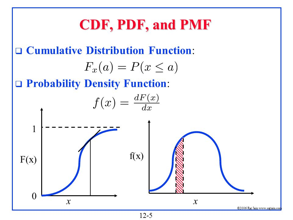 pdf and cdf relationship problems