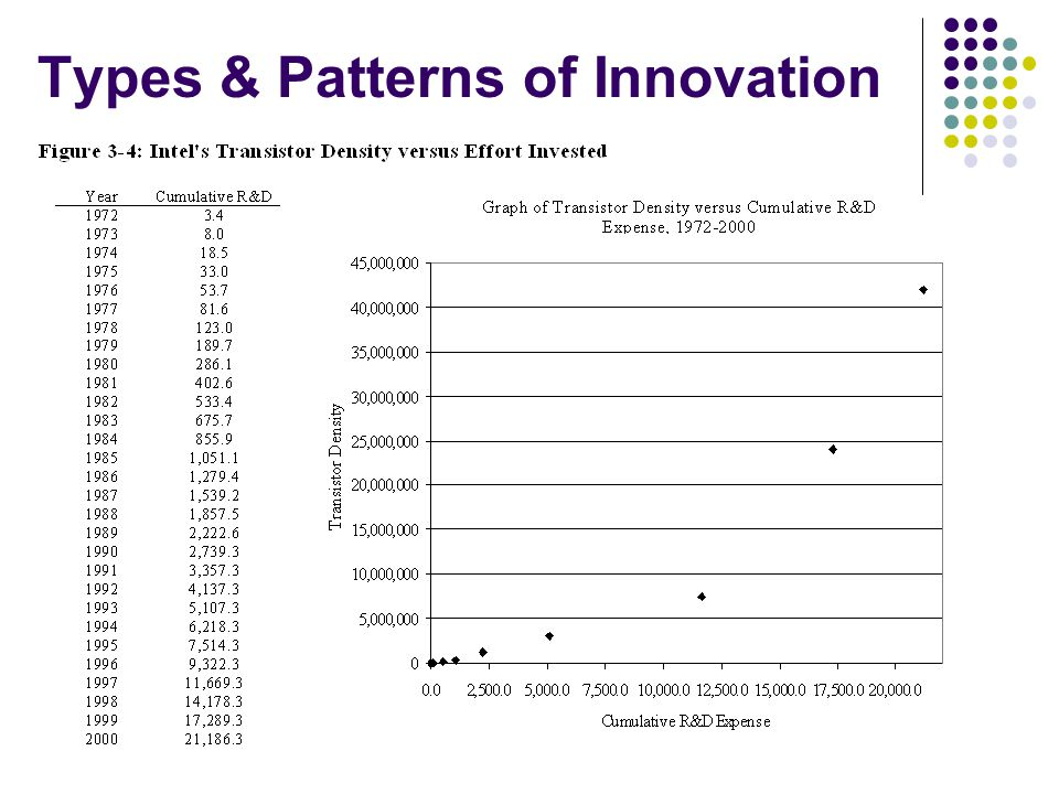 types and patterns of innovation tata Analysis of types and patterns of innovation 1  this paper discusses some of the major types and patterns in technological innovations it begins by.