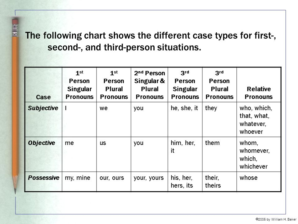 The following chart shows the different case types for first-, second-, and third-person situations.