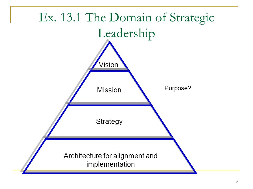 Creating Vision And Strategic Direction Ppt Video Online