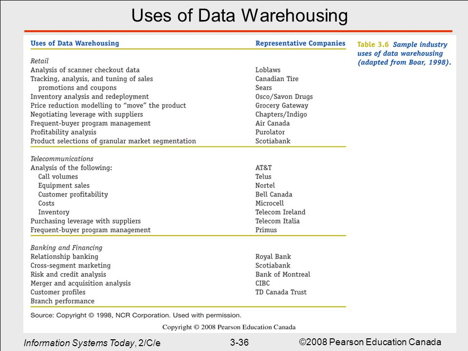 what is data warehousing its uses Data warehouse architecture - learn data warehouse in simple and easy steps starting from basic to advanced concepts with examples including data warehouse, tools.