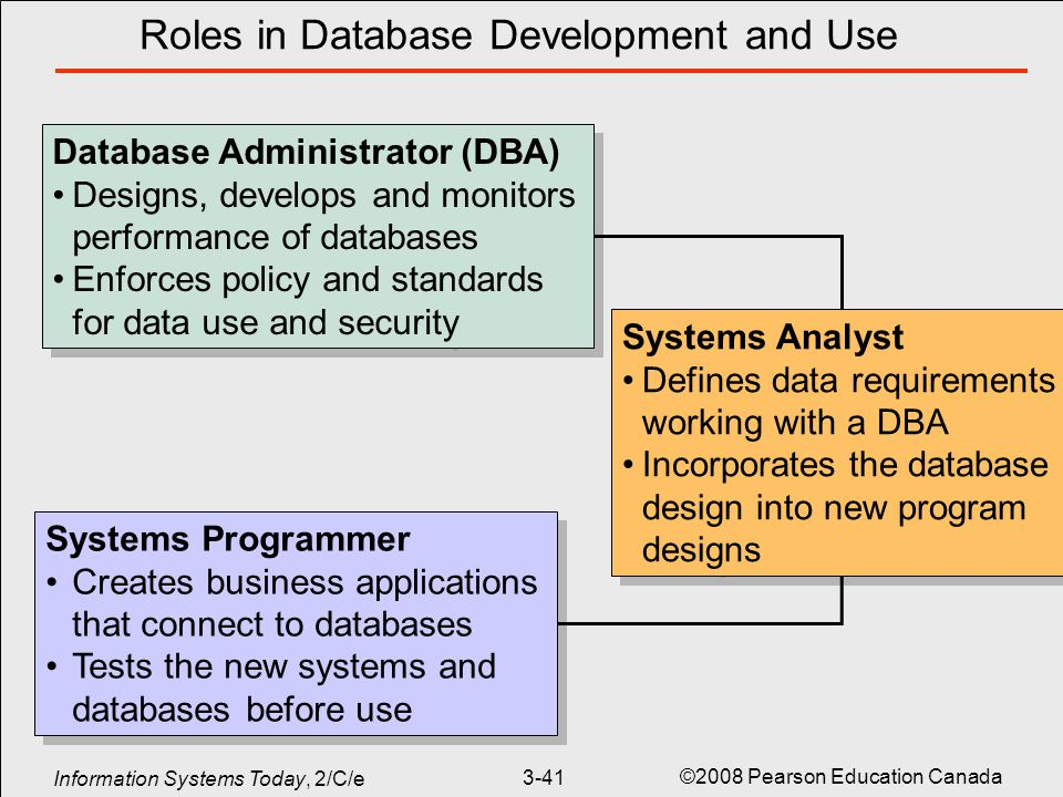 database use in modern business essay The business premium collection is a largely full-text database with scholarly journals, trade publications, dissertations, working papers, market reports, newspapers, and other sources relevant to business and economics.