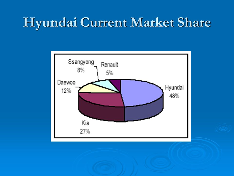 """corporate strategy of hyundai automative industry The korean automaker uses its high-quality, low-price strategy to  big car  companies spend millions of dollars on ads to burnish their brands  """"europe is  a top priority because it affects how the company is perceived elsewhere  other  players in europe's crowded automotive market, including renault,."""