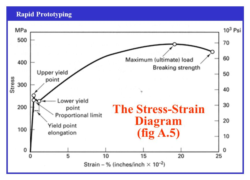 Tensile Test The most common static test is the uniaxial    elastic bending