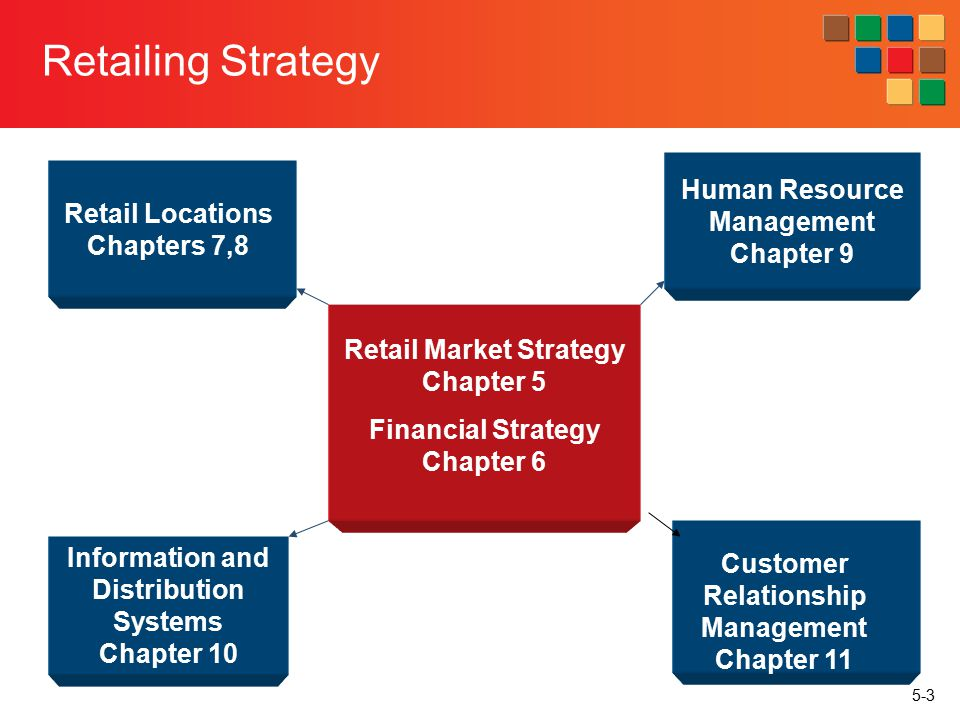 retailing financial and strategic analysis Walmart financial analysis and valuation 4/25/2013 walmart (wmt end of the firm's fy2018 (1/31/2018) company background wal-mart store inc was founded in 1945, and operates retail stores in over 27 countries in option strategy in choosing between a covered call and a.