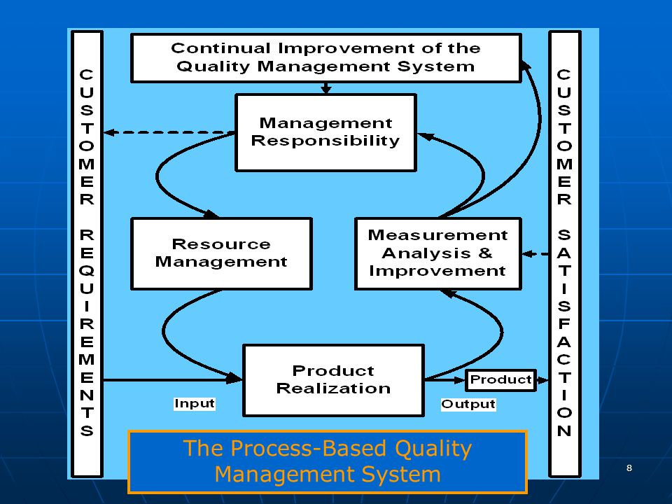 The Process-Based Quality Management System