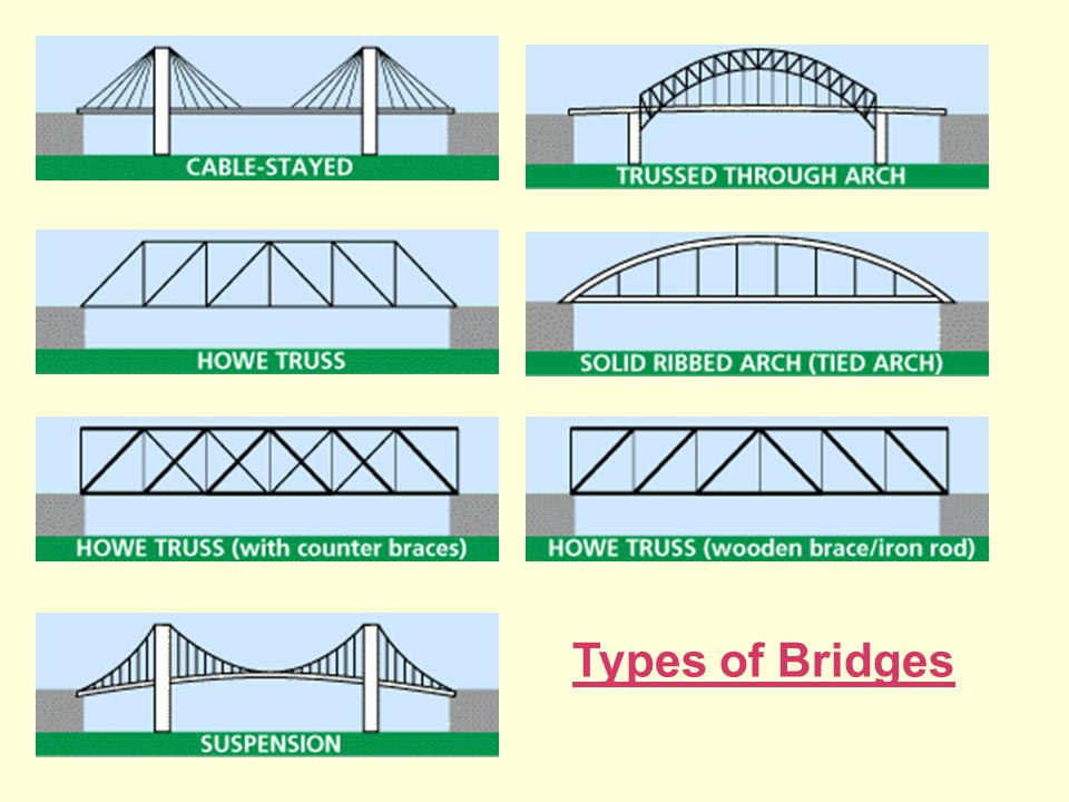 Introduction to Civil Engineering - ppt video online download