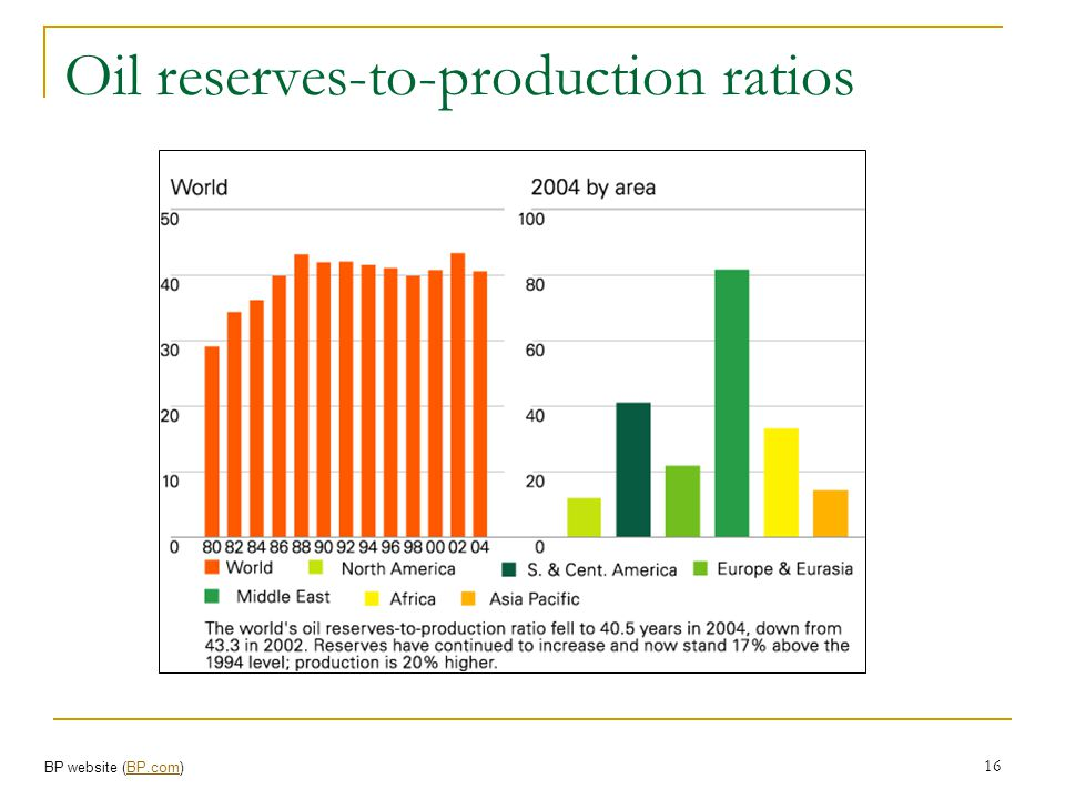 Oil reserves-to-production ratios