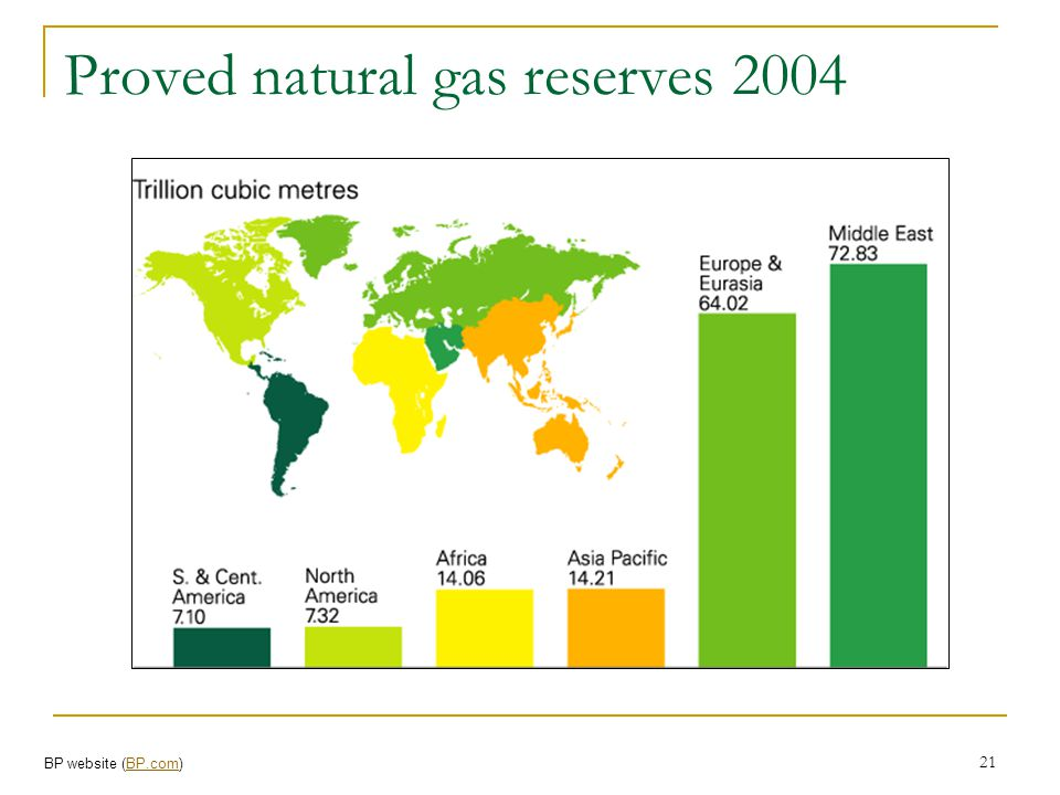Proved natural gas reserves 2004