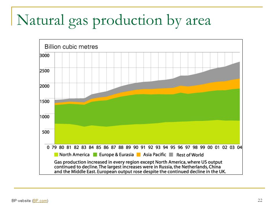 Natural gas production by area
