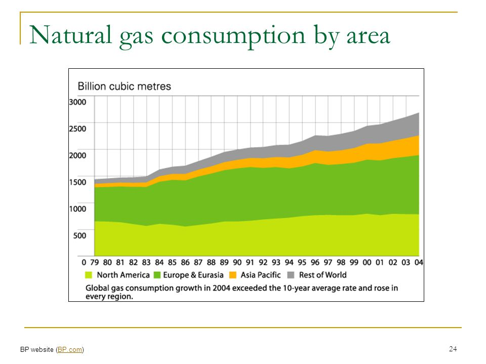 Natural gas consumption by area