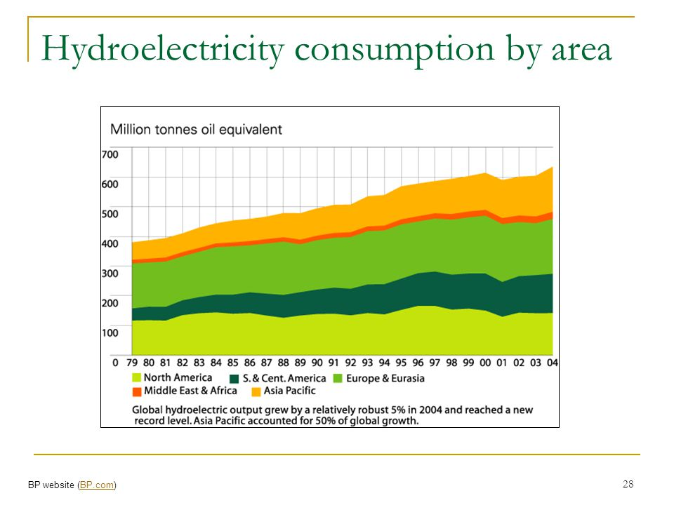 Hydroelectricity consumption by area
