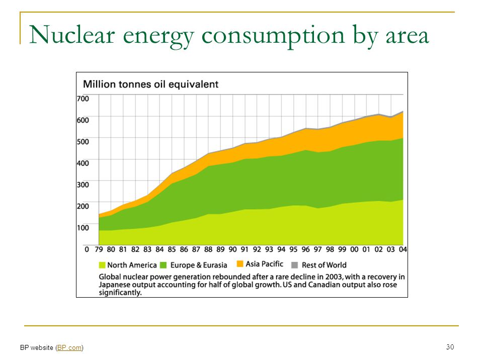 Nuclear energy consumption by area
