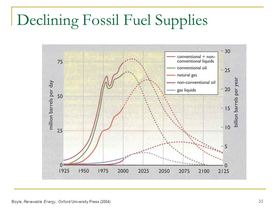 Declining Fossil Fuel Supplies