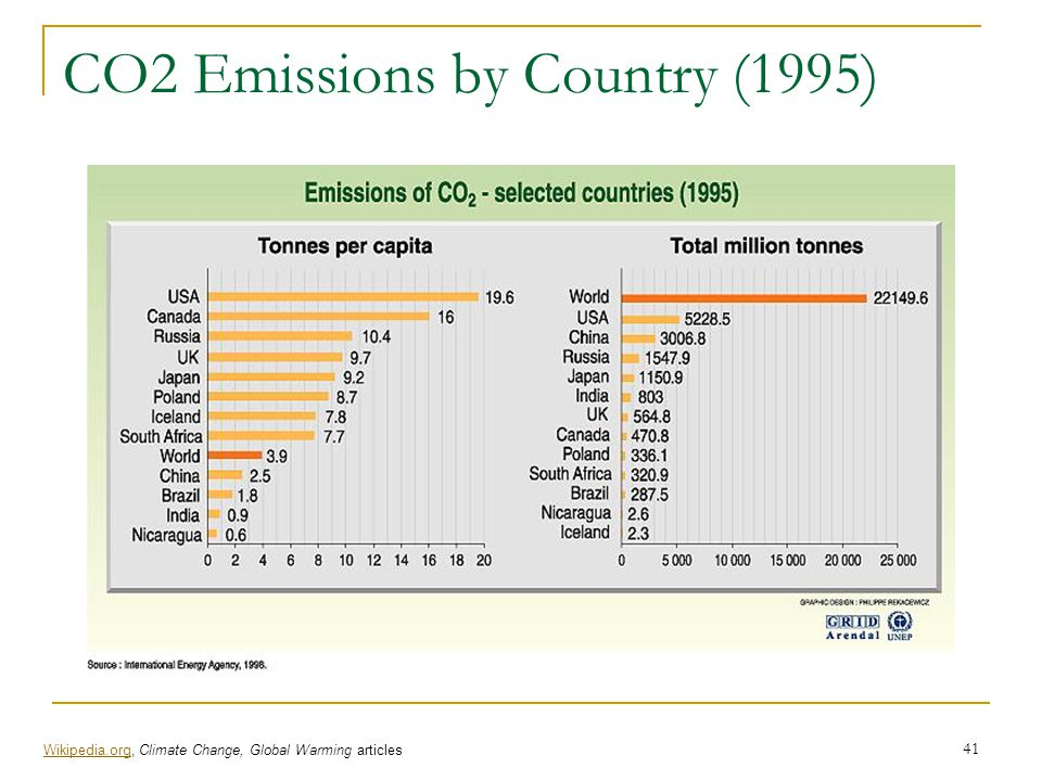 CO2 Emissions by Country (1995)