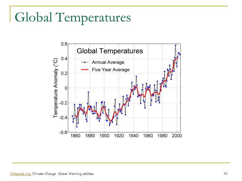 Global Temperatures Wikipedia.org, Climate Change, Global Warming articles