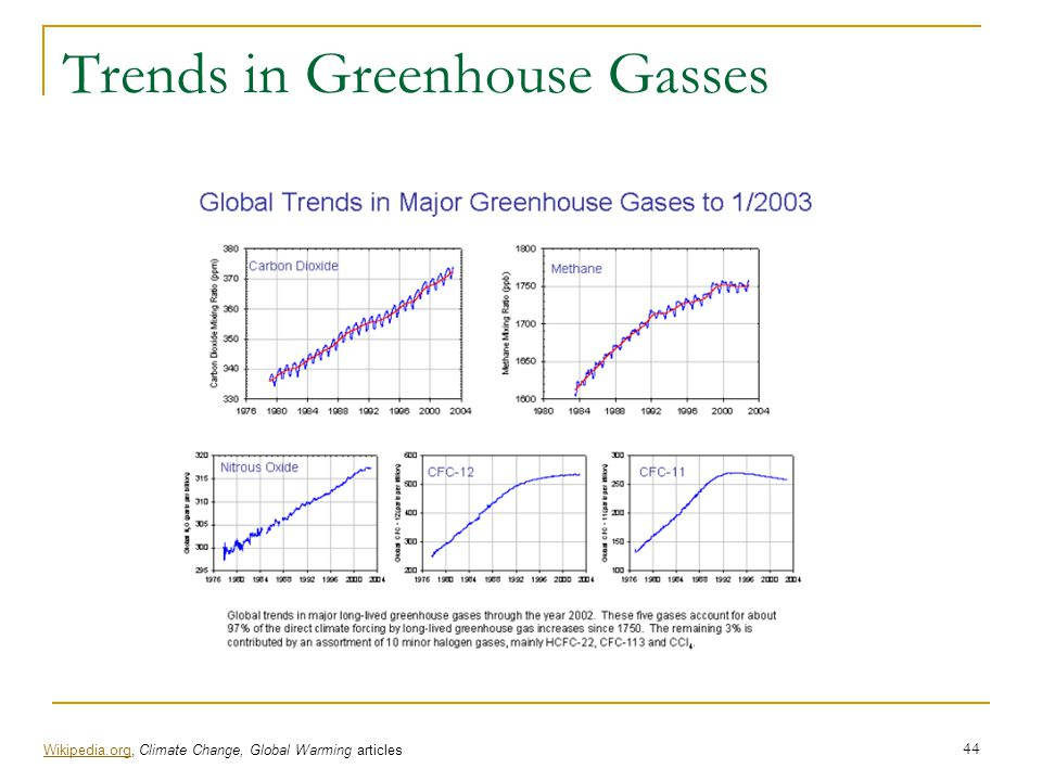 Trends in Greenhouse Gasses